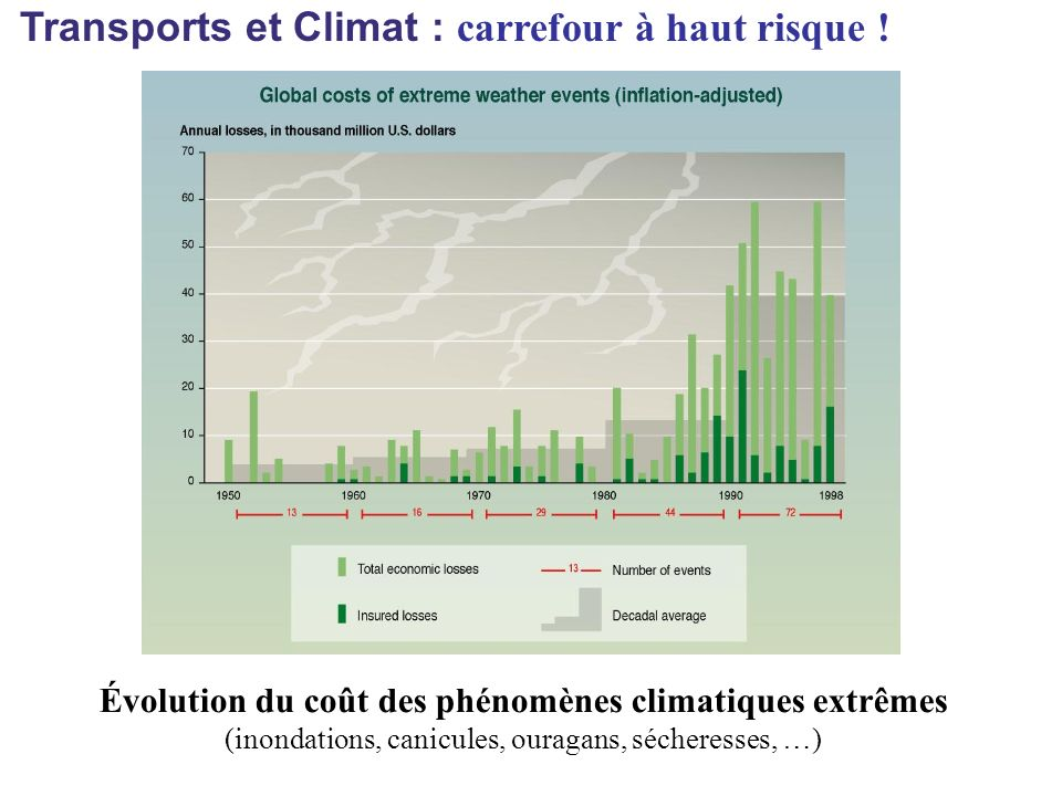 Évolution du coût des phénomènes climatiques extrêmes (inondations, canicules, ouragans, sécheresses, …)