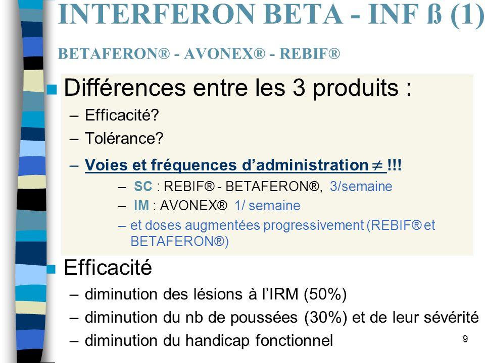 9 INTERFERON BETA - INF ß (1) BETAFERON® - AVONEX® - REBIF® n Différences entre les 3 produits : –Efficacité? –Tolérance? –Voies et fréquences dadmini