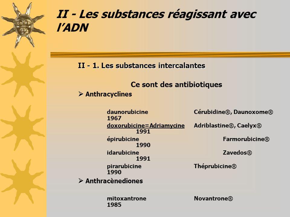 II - Les substances réagissant avec lADN II - 1. Les substances intercalantes Ce sont des antibiotiques Anthracyclines daunorubicineCérubidine®, Dauno