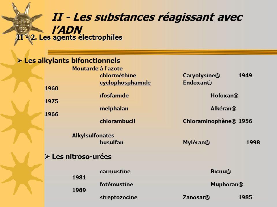 II - Les substances réagissant avec lADN II - 2. Les agents électrophiles Les alkylants bifonctionnels Moutarde à l'azote chlorméthineCaryolysine®1949
