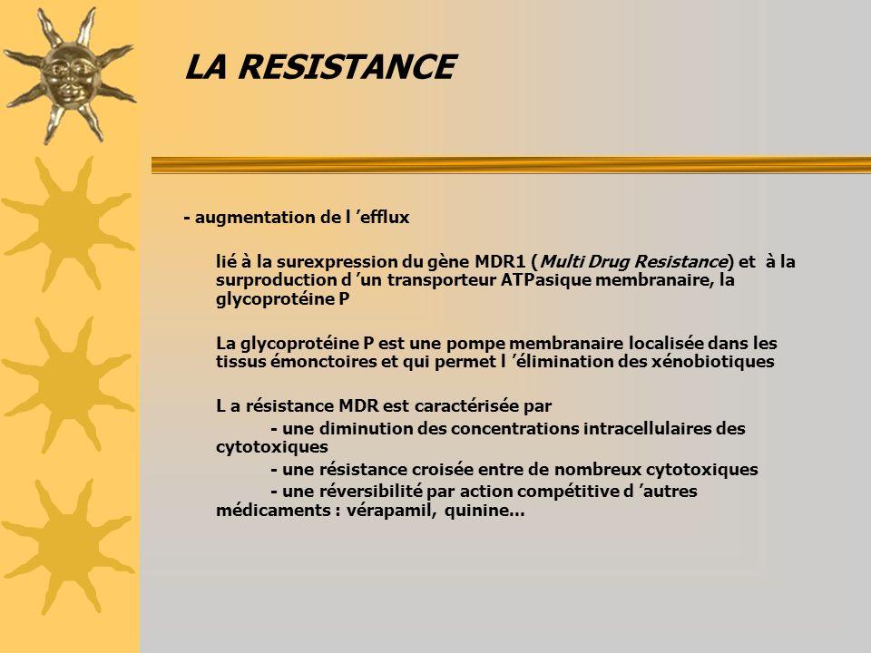 LA RESISTANCE - augmentation de l efflux lié à la surexpression du gène MDR1 (Multi Drug Resistance) et à la surproduction d un transporteur ATPasique membranaire, la glycoprotéine P La glycoprotéine P est une pompe membranaire localisée dans les tissus émonctoires et qui permet l élimination des xénobiotiques L a résistance MDR est caractérisée par - une diminution des concentrations intracellulaires des cytotoxiques - une résistance croisée entre de nombreux cytotoxiques - une réversibilité par action compétitive d autres médicaments : vérapamil, quinine...