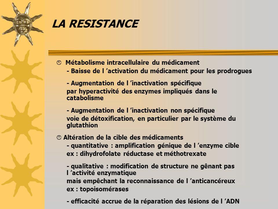 LA RESISTANCE Métabolisme intracellulaire du médicament - Baisse de l activation du médicament pour les prodrogues - Augmentation de l inactivation sp