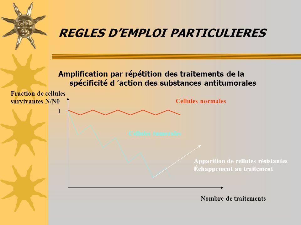 REGLES DEMPLOI PARTICULIERES Amplification par répétition des traitements de la spécificité d action des substances antitumorales Nombre de traitements Fraction de cellules survivantes N/N0 1 Cellules normales Cellules tumorales Apparition de cellules résistantes Échappement au traitement