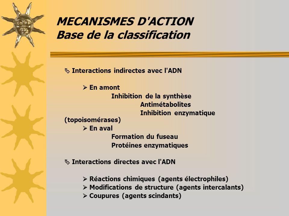 MECANISMES D ACTION Base de la classification Interactions indirectes avec l ADN En amont Inhibition de la synthèse Antimétabolites Inhibition enzymatique (topoisomérases) En aval Formation du fuseau Protéines enzymatiques Interactions directes avec l ADN Réactions chimiques (agents électrophiles) Modifications de structure (agents intercalants) Coupures (agents scindants)