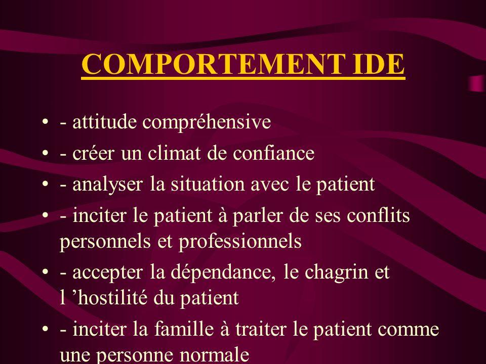 COMPORTEMENT IDE - attitude compréhensive - créer un climat de confiance - analyser la situation avec le patient - inciter le patient à parler de ses conflits personnels et professionnels - accepter la dépendance, le chagrin et l hostilité du patient - inciter la famille à traiter le patient comme une personne normale