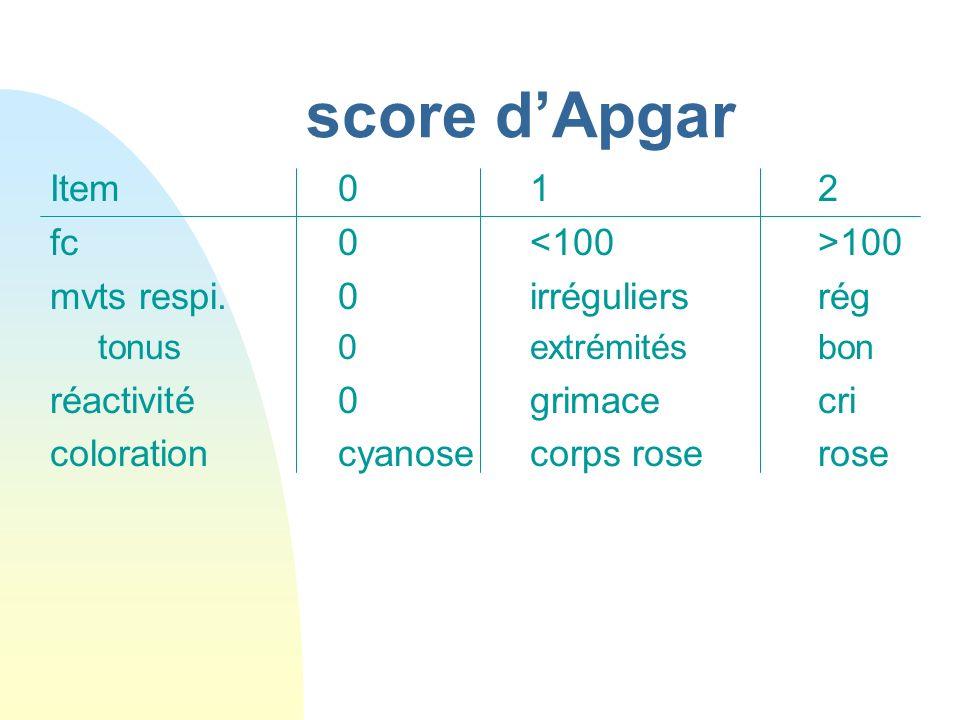 score dApgar Item012 fc0 100 mvts respi.0irréguliersrég tonus0extrémitésbon réactivité0grimacecri colorationcyanosecorps roserose