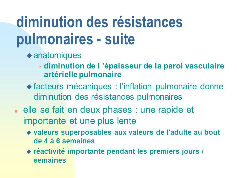 diminution des résistances pulmonaires - suite u anatomiques F diminution de l épaisseur de la paroi vasculaire artérielle pulmonaire u facteurs mécan