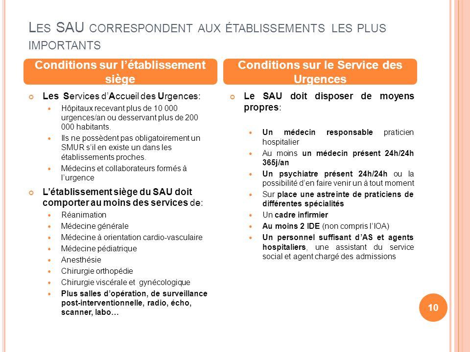 L ES SAU CORRESPONDENT AUX ÉTABLISSEMENTS LES PLUS IMPORTANTS Les Services dAccueil des Urgences: Hôpitaux recevant plus de 10 000 urgences/an ou dess