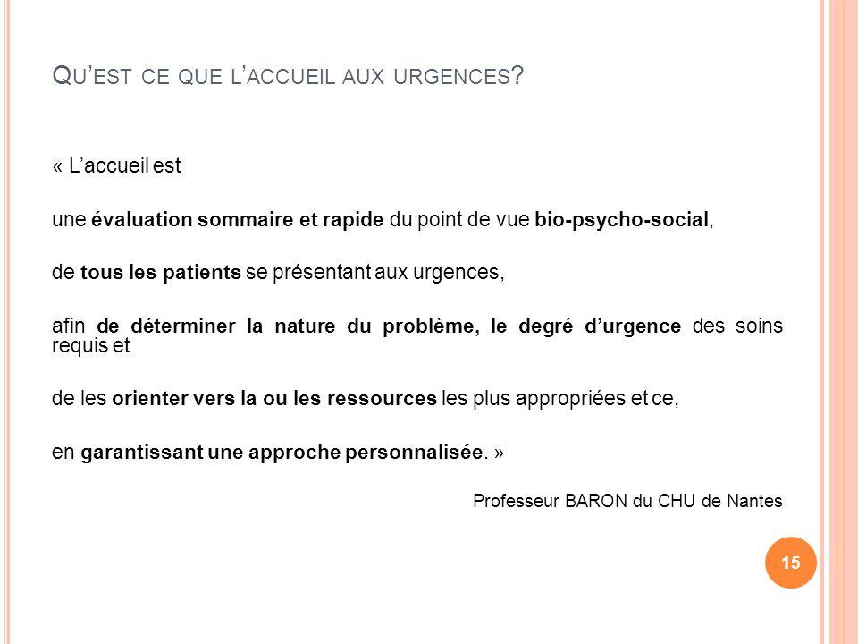 Q U EST CE QUE L ACCUEIL AUX URGENCES ? « Laccueil est une évaluation sommaire et rapide du point de vue bio-psycho-social, de tous les patients se pr