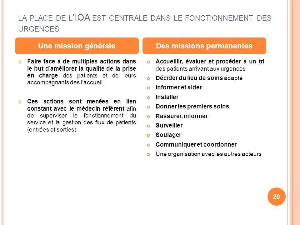 LA PLACE DE L 'IOA EST CENTRALE DANS LE FONCTIONNEMENT DES URGENCES Faire face à de multiples actions dans le but daméliorer la qualité de la prise en