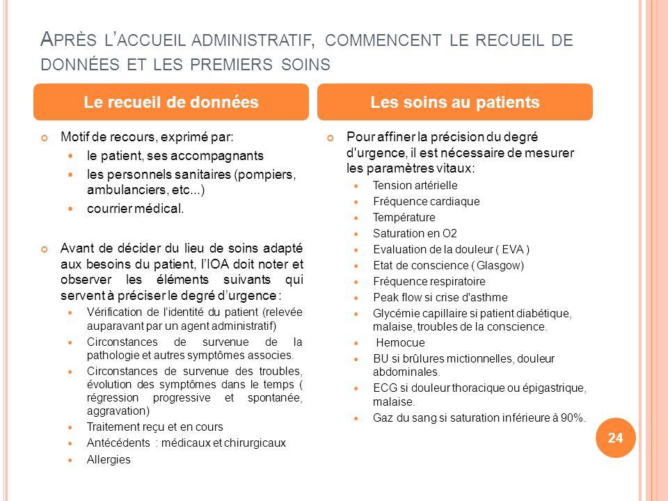 A PRÈS L ACCUEIL ADMINISTRATIF, COMMENCENT LE RECUEIL DE DONNÉES ET LES PREMIERS SOINS Motif de recours, exprimé par: le patient, ses accompagnants le