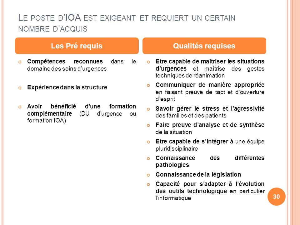 L E POSTE D IOA EST EXIGEANT ET REQUIERT UN CERTAIN NOMBRE D ACQUIS Compétences reconnues dans le domaine des soins durgences Expérience dans la struc