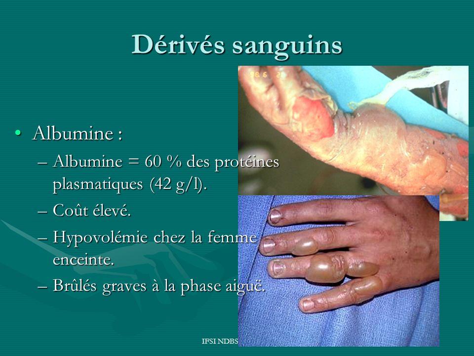 IFSI NDBS Sept 2004 Dérivés sanguins Albumine :Albumine : –Albumine = 60 % des protéines plasmatiques (42 g/l). –Coût élevé. –Hypovolémie chez la femm