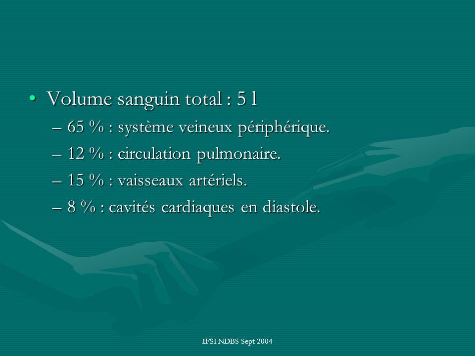IFSI NDBS Sept 2004 Volume sanguin total : 5 lVolume sanguin total : 5 l –65 % : système veineux périphérique. –12 % : circulation pulmonaire. –15 % :