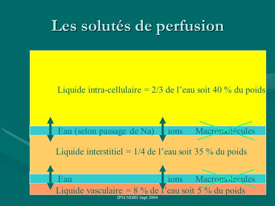 IFSI NDBS Sept 2004 Les solutés de perfusion Liquide intra-cellulaire = 2/3 de leau soit 40 % du poids Liquide interstitiel = 1/4 de leau soit 35 % du