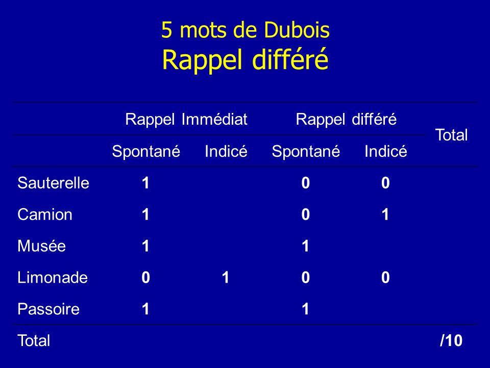 5 mots de Dubois Rappel différé Rappel ImmédiatRappel différé Total SpontanéIndicéSpontanéIndicé Sauterelle100 Camion101 Musée11 Limonade0100 Passoire