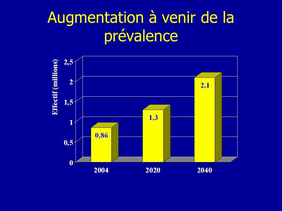 Augmentation à venir de la prévalence