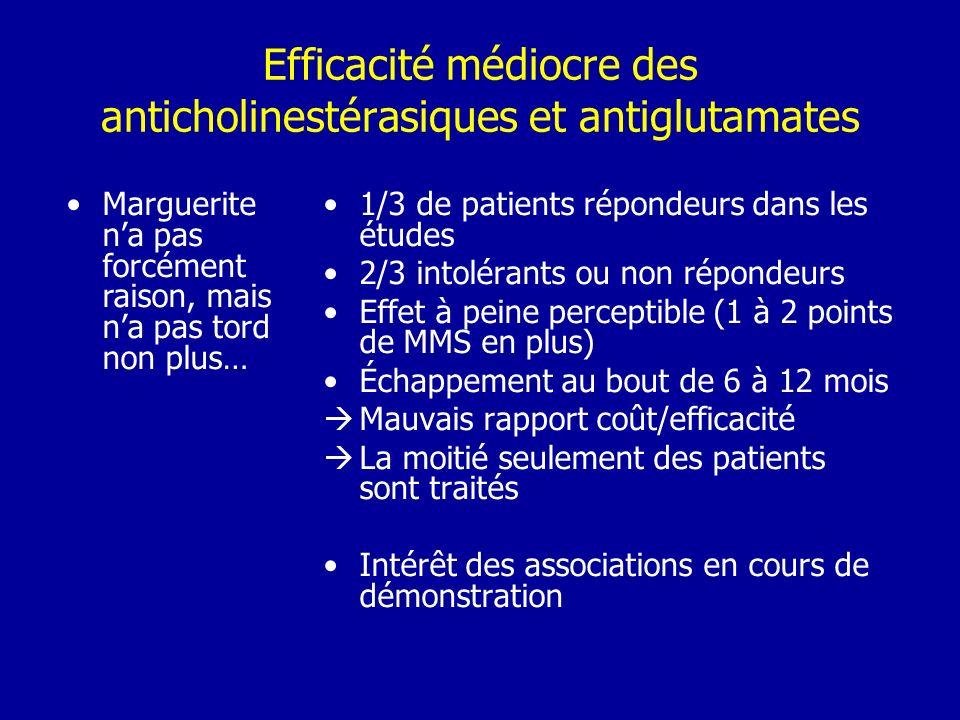 Efficacité médiocre des anticholinestérasiques et antiglutamates 1/3 de patients répondeurs dans les études 2/3 intolérants ou non répondeurs Effet à