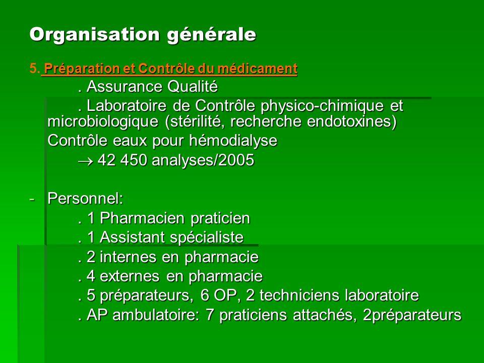 Préparation et Contrôle du médicament 5. Préparation et Contrôle du médicament. Assurance Qualité. Laboratoire de Contrôle physico-chimique et microbi