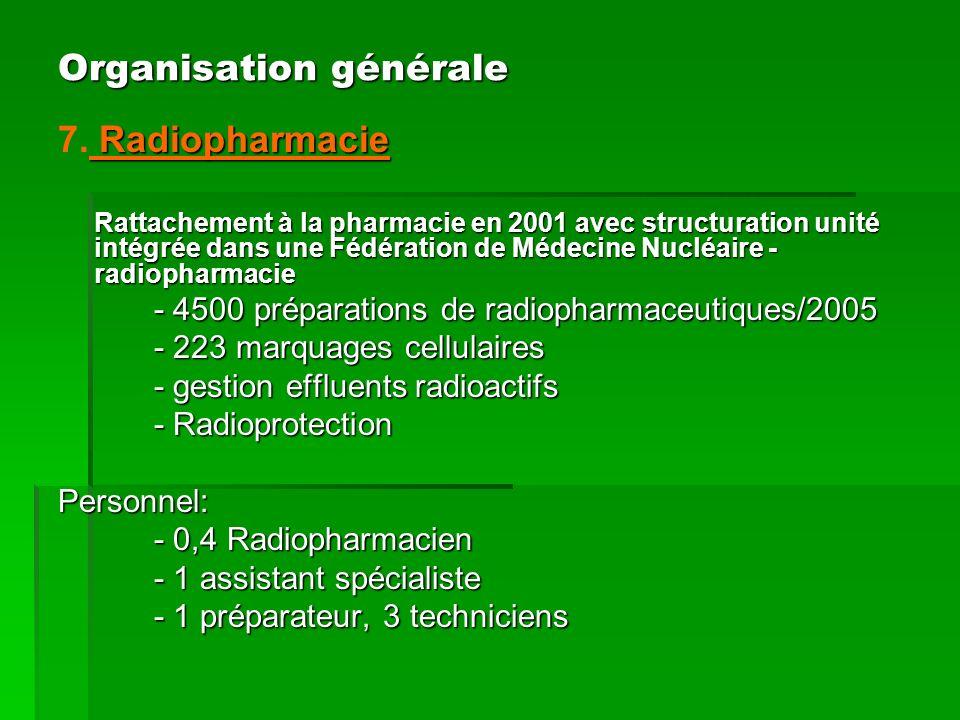 Radiopharmacie 7. Radiopharmacie Rattachement à la pharmacie en 2001 avec structuration unité intégrée dans une Fédération de Médecine Nucléaire - rad