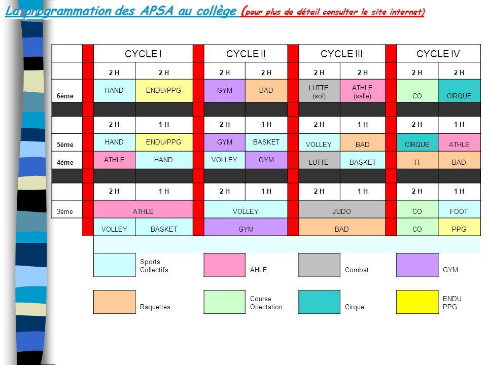La programmation des APSA au collège ( pour plus de détail consulter le site internet) CYCLE I CYCLE II CYCLE III CYCLE IV 2 H 6ème HANDENDU/PPG GYMBA