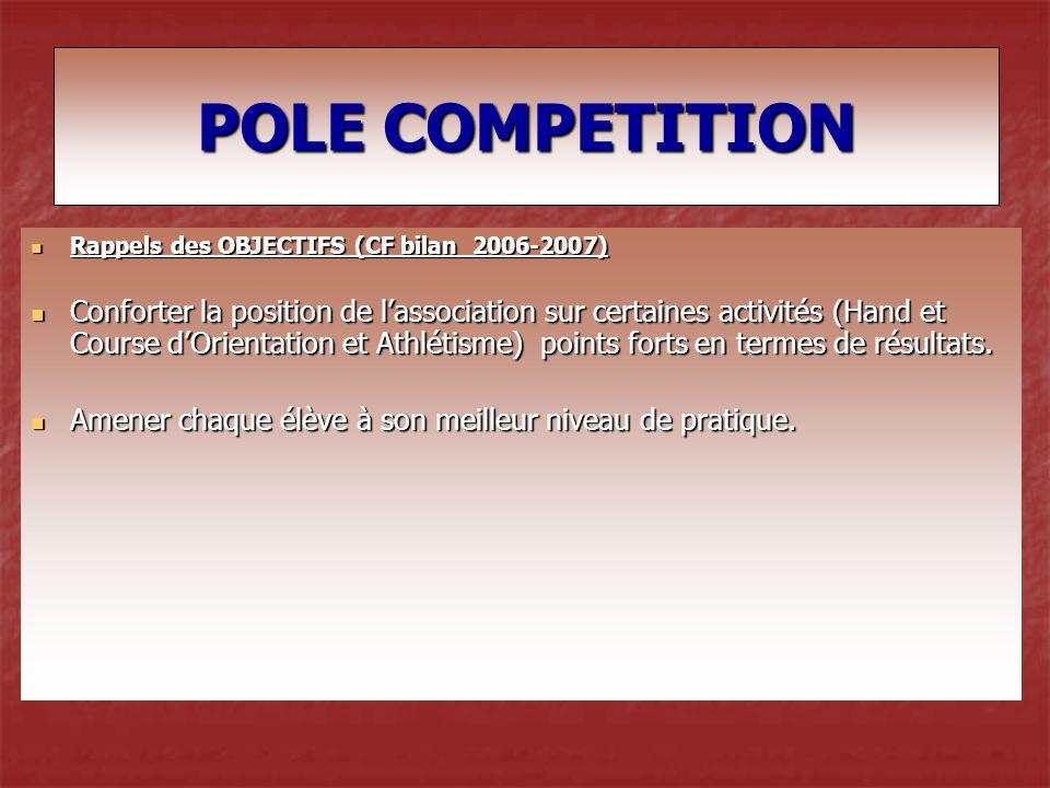Rappels des OBJECTIFS (CF bilan 2006-2007) Rappels des OBJECTIFS (CF bilan 2006-2007) Conforter la position de lassociation sur certaines activités (Hand et Course dOrientation et Athlétisme) points forts en termes de résultats.