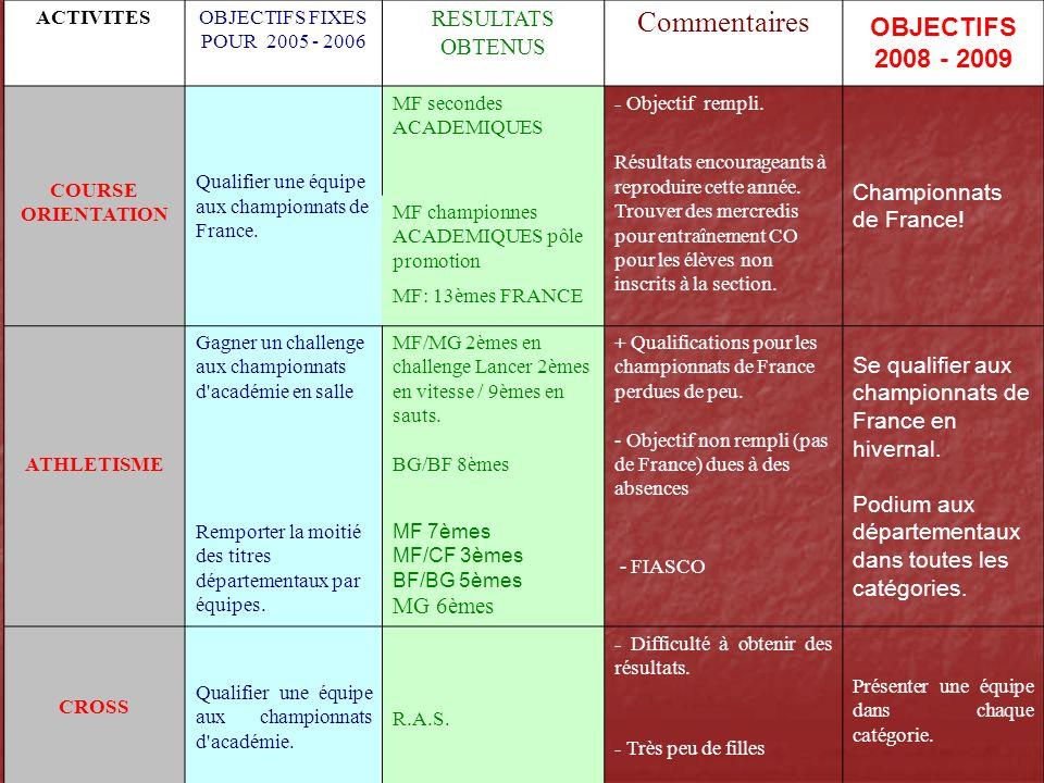 ACTIVITESOBJECTIFS FIXES POUR 2005 - 2006 RESULTATS OBTENUS Commentaires OBJECTIFS 2007 - 2008 GYMNASTIQUE Se qualifier aux départementaux.