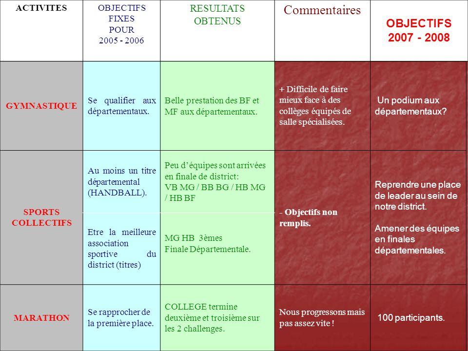 Rappels des OBJECTIFS (CF bilan 2005-2006) 1- Former des juges, officiels ou arbitres.