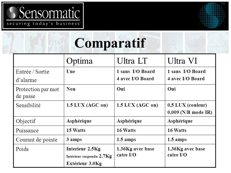 Comparatif OptimaUltra LTUltra VI Entrée / Sortie dalarme Une1 sans I/O Board 4 avec I/O Board 1 sans I/O Board 4 avec I/O Board Protection par mot de passe NonOui Sensibilité 1.5 LUX (AGC on) 0,5 LUX (couleur) 0,009 (N/B mode IR) Objectif Asphérique Puissance 15 Watts16 Watts Courant de pointe 3 amps1.5 amps Poids Interieur 2.5Kg Intérieur suspendu 2.7Kg Extérieur 3.0Kg 1.36Kg avec base catre I/O