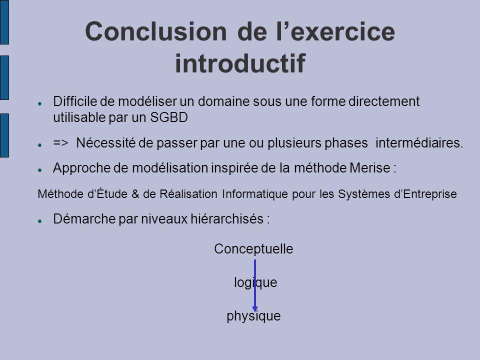 Conclusion de lexercice introductif Difficile de modéliser un domaine sous une forme directement utilisable par un SGBD => Nécessité de passer par une