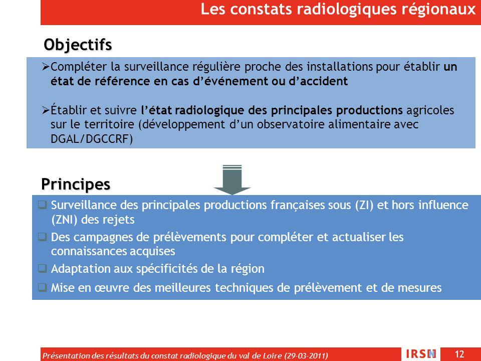 12 Présentation des résultats du constat radiologique du val de Loire (29-03-2011) Compléter la surveillance régulière proche des installations pour é