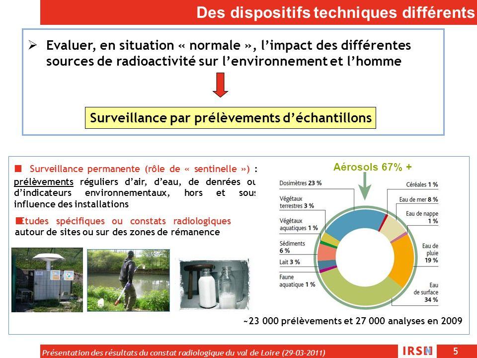 5 Présentation des résultats du constat radiologique du val de Loire (29-03-2011) Des dispositifs techniques différents Evaluer, en situation « normal