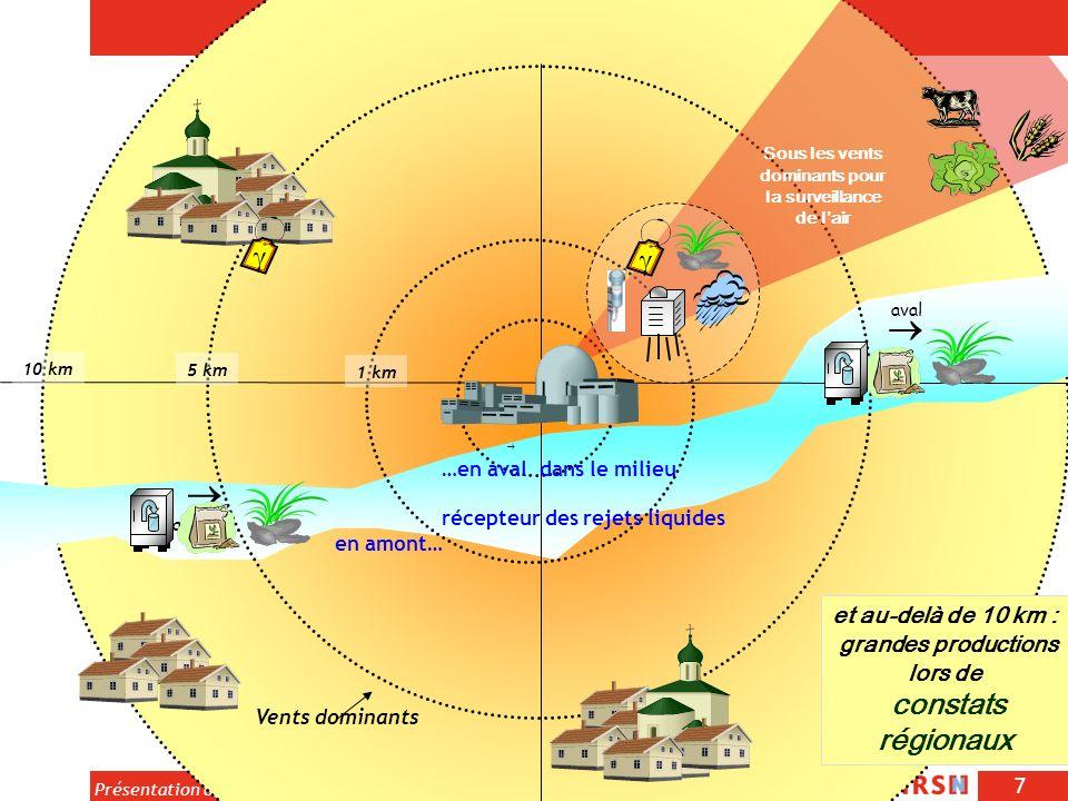 7 Présentation des résultats du constat radiologique du val de Loire (29-03-2011) amont aval 10 km 5 km 1 km Vents dominants …en aval dans le milieu r