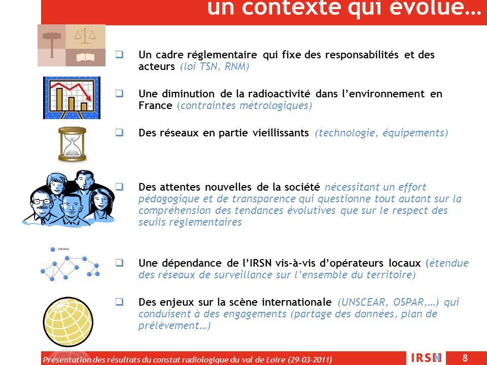 8 Présentation des résultats du constat radiologique du val de Loire (29-03-2011) un contexte qui évolue… Un cadre réglementaire qui fixe des responsa