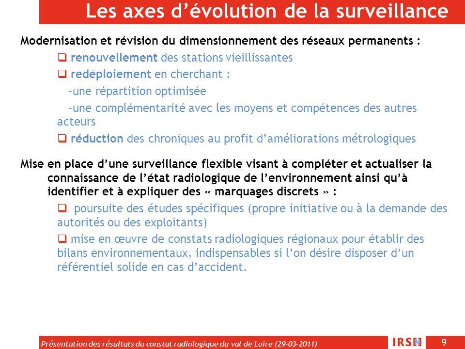 9 Présentation des résultats du constat radiologique du val de Loire (29-03-2011) Les axes dévolution de la surveillance Modernisation et révision du