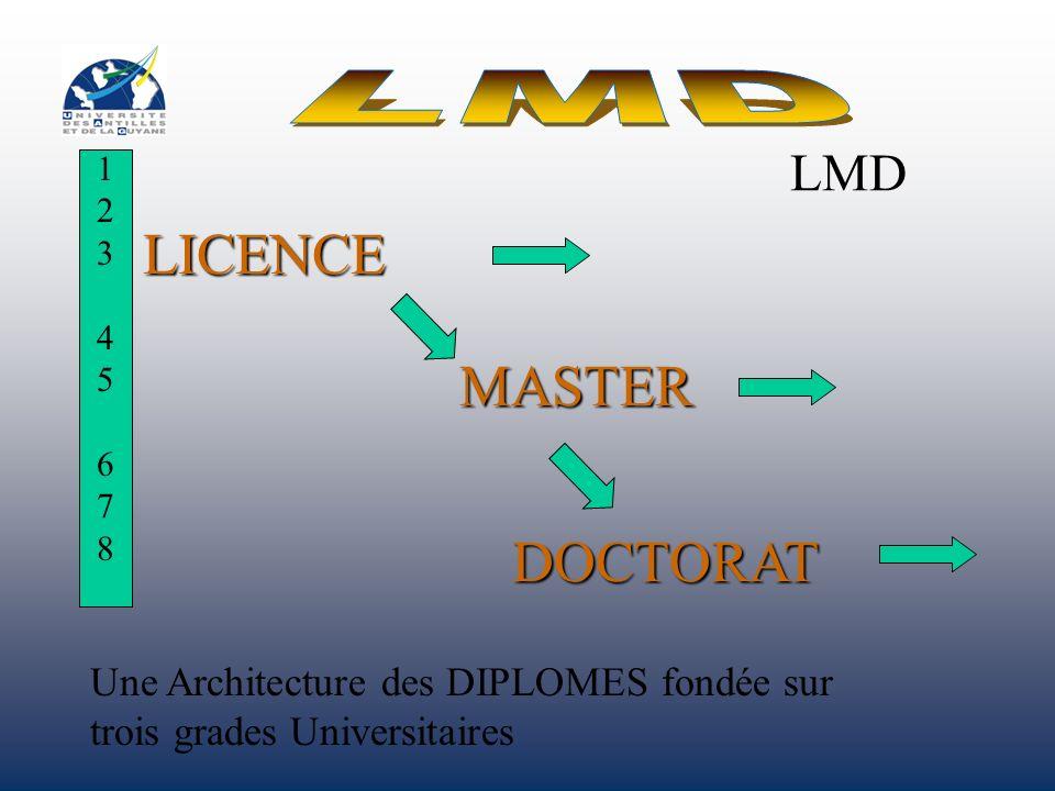 LICENCE MASTER DOCTORAT 123 45 678123 45 678 LMD Une Architecture des DIPLOMES fondée sur trois grades Universitaires