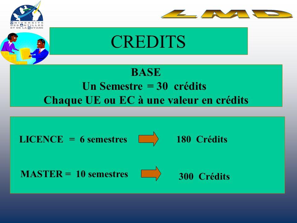 CREDITS BASE Un Semestre = 30 crédits Chaque UE ou EC à une valeur en crédits 180 Crédits 300 Crédits LICENCE = 6 semestres MASTER = 10 semestres