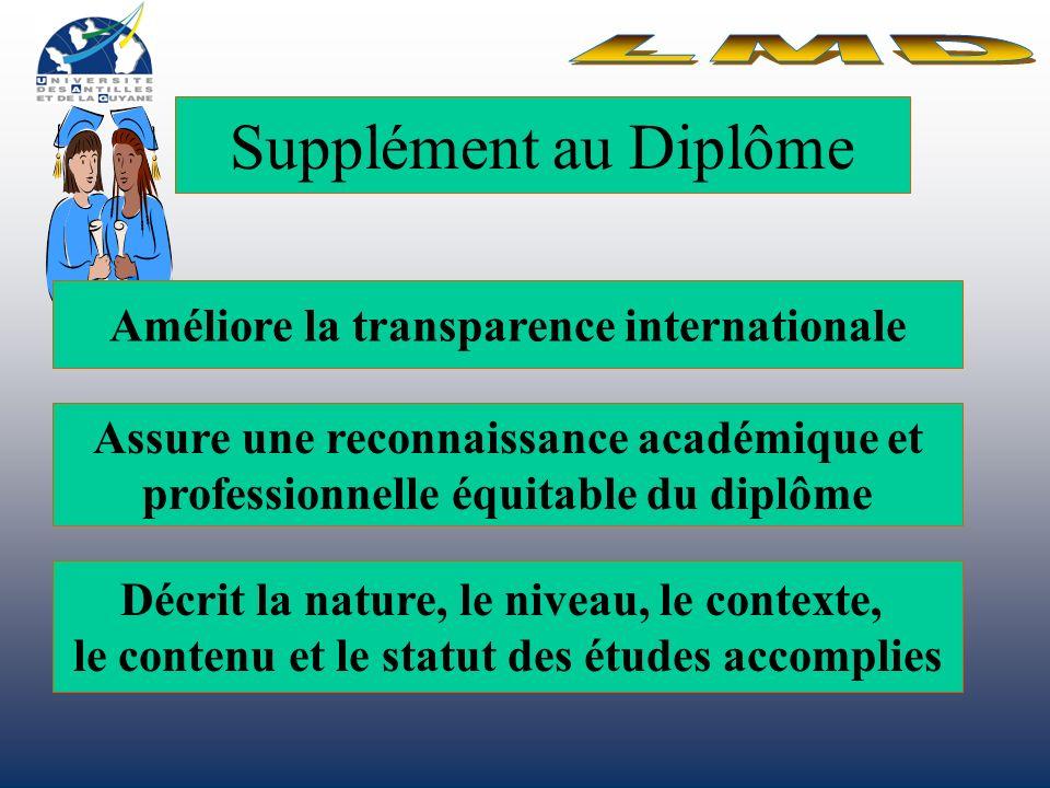 Supplément au Diplôme Améliore la transparence internationale Assure une reconnaissance académique et professionnelle équitable du diplôme Décrit la nature, le niveau, le contexte, le contenu et le statut des études accomplies