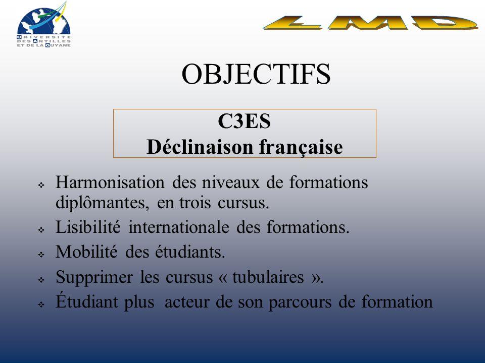 OBJECTIFS Harmonisation des niveaux de formations diplômantes, en trois cursus.