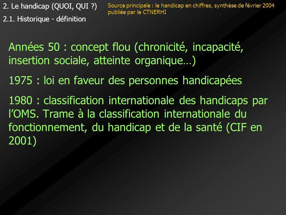 Années 50 : concept flou (chronicité, incapacité, insertion sociale, atteinte organique…) 1975 : loi en faveur des personnes handicapées 1980 : classi