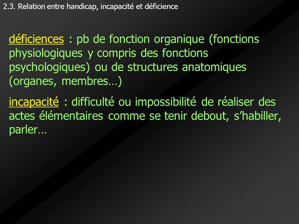 déficiences : pb de fonction organique (fonctions physiologiques y compris des fonctions psychologiques) ou de structures anatomiques (organes, membre