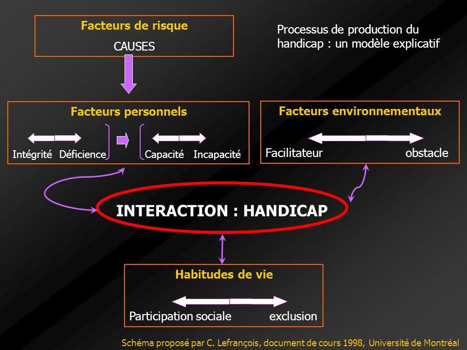 Facteurs environnementaux Facilitateurobstacle Facteurs personnels IntégritéDéficience Capacité Incapacité INTERACTION : HANDICAP Habitudes de vie Par