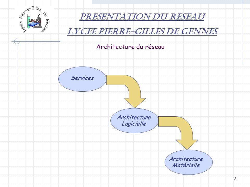 2 PRESENTATION DU RESEAU LYCEE PIERRE-GILLES DE GENNES Architecture du réseau Architecture Matérielle Architecture Logicielle Services