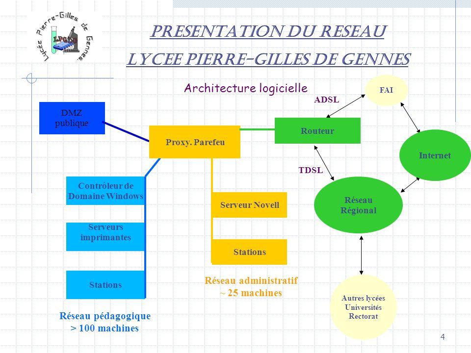 4 PRESENTATION DU RESEAU LYCEE PIERRE-GILLES DE GENNES Contrôleur de Domaine Windows Serveurs imprimantes Stations Réseau pédagogique > 100 machines A