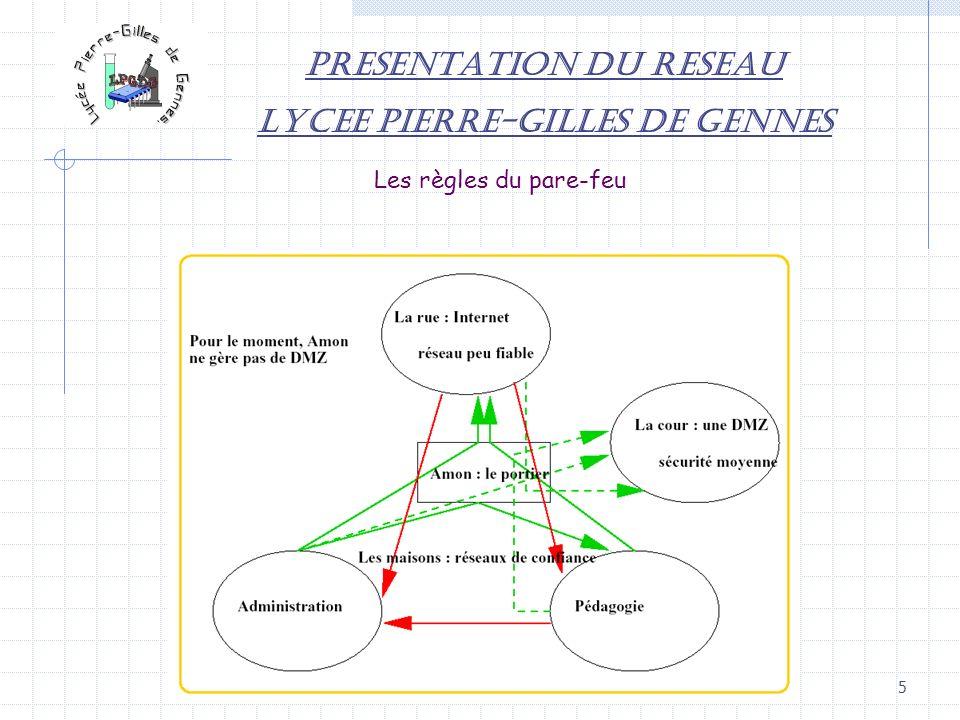 5 PRESENTATION DU RESEAU LYCEE PIERRE-GILLES DE GENNES Les règles du pare-feu