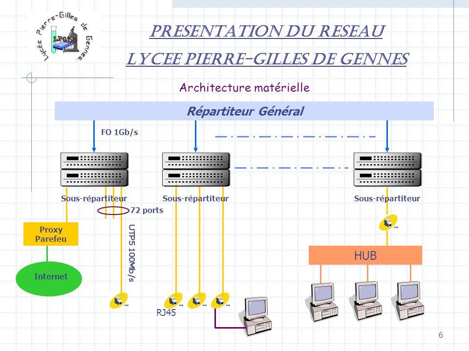 6 PRESENTATION DU RESEAU LYCEE PIERRE-GILLES DE GENNES Architecture matérielle FO 1Gb/s Répartiteur Général Proxy Parefeu Internet HUB 72 ports UTP5 1