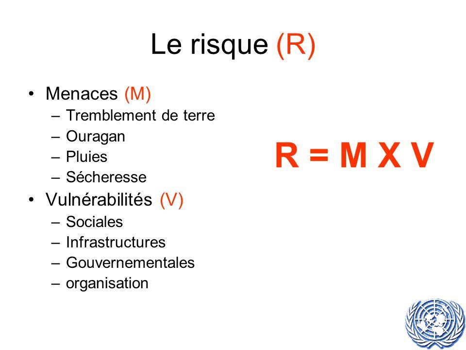 Le risque (R) Menaces (M) –Tremblement de terre –Ouragan –Pluies –Sécheresse Vulnérabilités (V) –Sociales –Infrastructures –Gouvernementales –organisation R = M X V