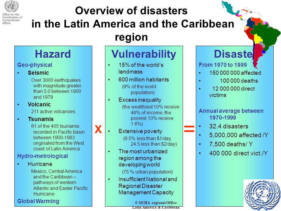 Overview of disasters in the Latin America and the Caribbean region Hazard Geo-physical Seismic Over 3000 earthquakes with magnitude greater than 5.0 between 1900 and 1979 Volcanic 211 active volcanoes Tsunamis 61 of the 405 tsunamis recorded in Pacific basin between 1900-1983 originated from the West coast of Latin America Hydro-metrological Hurricane Mexico, Central America and the Caribbean – pathways of western Atlantic and Easter Pacific Hurricane Global Warming Disaster From 1970 to 1999 150 000 000 affected 100 000 deaths 12 000 000 direct victims Annual average between 1970-1999 32.4 disasters 5,000,000 affected /Y 7,500 deaths/ Y 400 000 direct vict./Y Vulnerability 15% of the worlds landmass 600 million habitants (9% of the world population) Excess inequality (the wealthiest 10% receive 48% of income, the poorest 10% receive 1.6%) Extensive poverty (9.5% less than $1/day, 24.5 less than $2/day) The most urbanized region among the developing world (75 % urban population) Insufficient National and Regional Disaster Management Capacity X = © OCHA regional Office Latin America & Caribbean