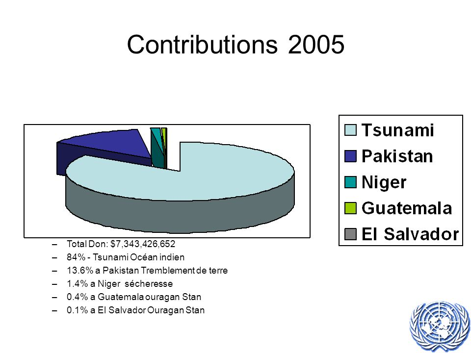 Contributions 2005 –Total Don: $7,343,426,652 –84% - Tsunami Océan indien –13.6% a Pakistan Tremblement de terre –1.4% a Niger sécheresse –0.4% a Guatemala ouragan Stan –0.1% a El Salvador Ouragan Stan