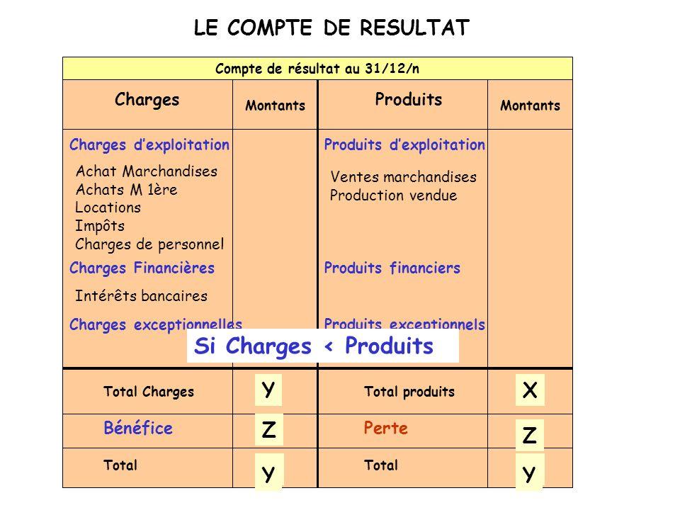 LE COMPTE DE RESULTAT Montants Compte de résultat au 31/12/n ProduitsCharges Total produits X Total Charges Y BénéficePerte Total Z XXY Z Y Ventes mar